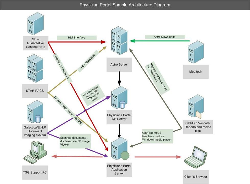 Physician-Portal-Diagram