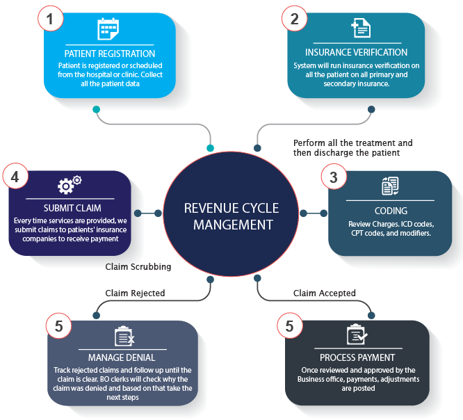 Revenue-Cycle-Management-Workflow
